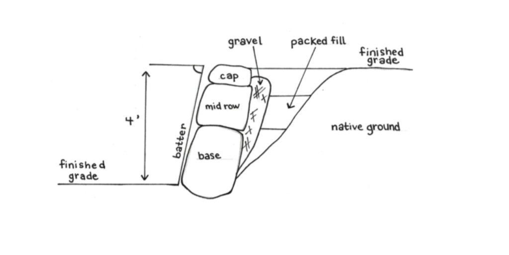 drawn diagram of rock walls